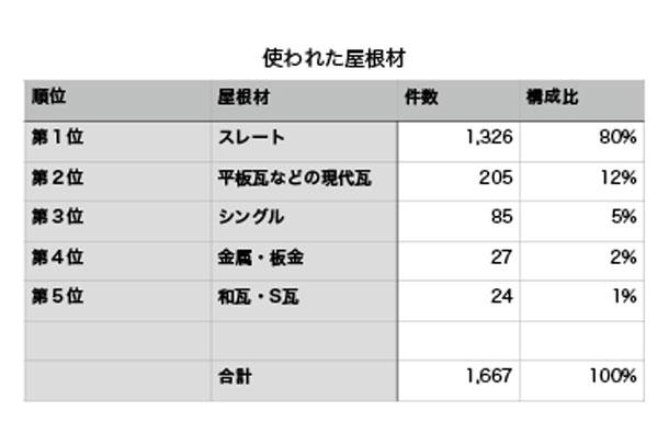 20150402_roof-data_01