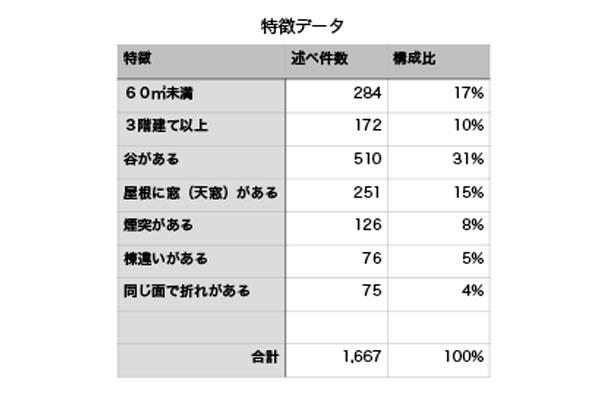 20150402_roof-data_05