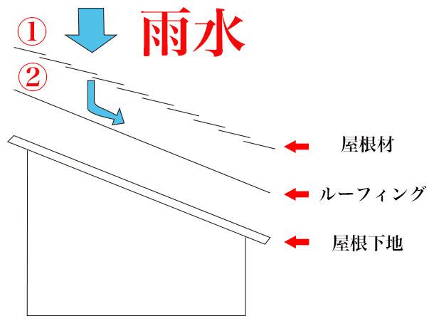 屋根の防水の仕組み1