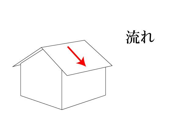 「流れ ながれ」難しい屋根の専門用語をやさしく解説。今日の屋根用語!第118日目