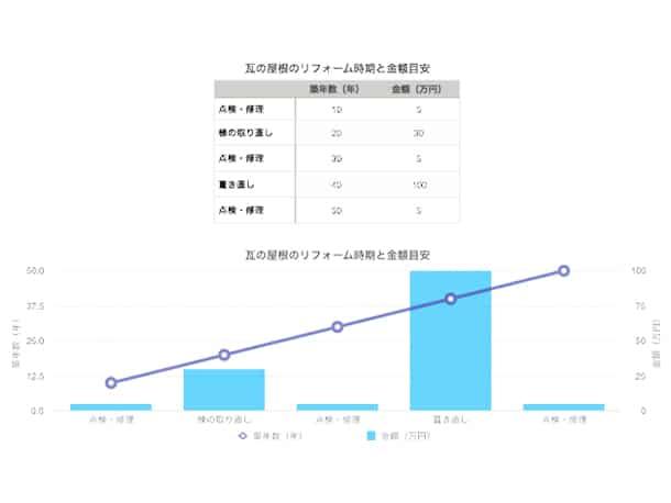 瓦屋根のメンテナンス時期と金額(図表グラフ1)