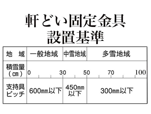 横浜市港北区、雨どいの設置工事、軒どいの設置基準6
