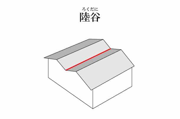 「陸谷 ろくだに」難しい屋根の専門用語をやさしく解説。今日の屋根用語!第208日目