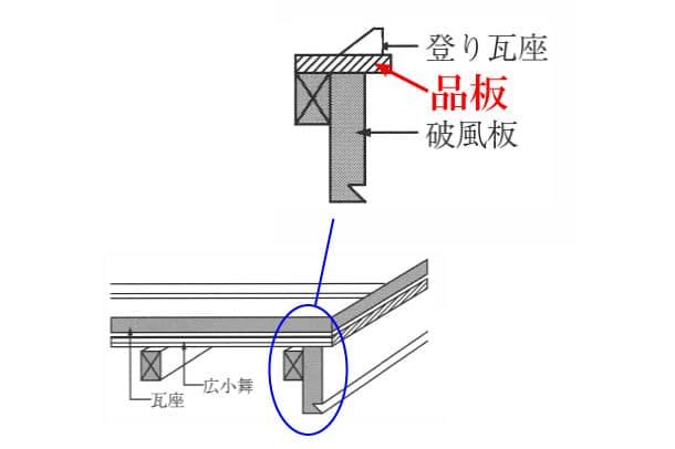 「品板 しないた」難しい屋根の専門用語をやさしく解説。今日の屋根用語!第215日目