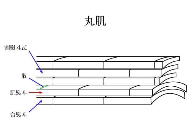 「丸肌 まるはだ」難しい屋根の専門用語をやさしく解説。今日の屋根用語!第235日目