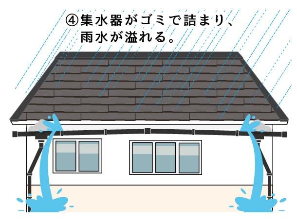 雨どい漏れイラスト2