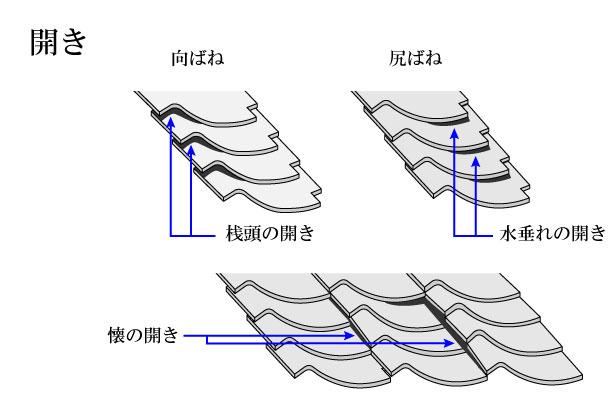 「開き あき」難しい屋根の専門用語をやさしく解説。今日の屋根用語!第291日目