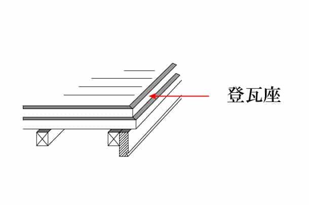 「登瓦座 のぼりかわらざ」難しい屋根の専門用語をやさしく解説。今日の屋根用語!第282日目