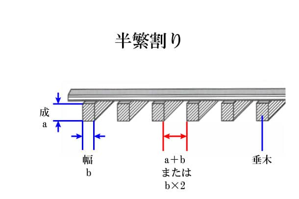 「半繁割り はんしげわり」難しい屋根の専門用語をやさしく解説。今日の屋根用語!第300日目