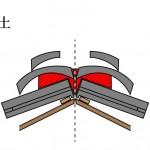 「台土 だいつち」難しい屋根の専門用語をやさしく解説。今日の屋根用語!第349日目