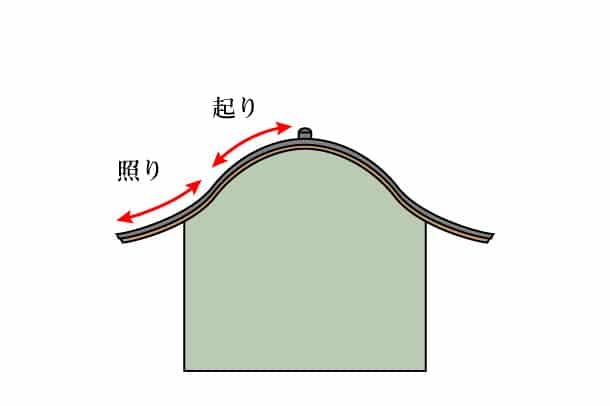 照り起り屋根_2