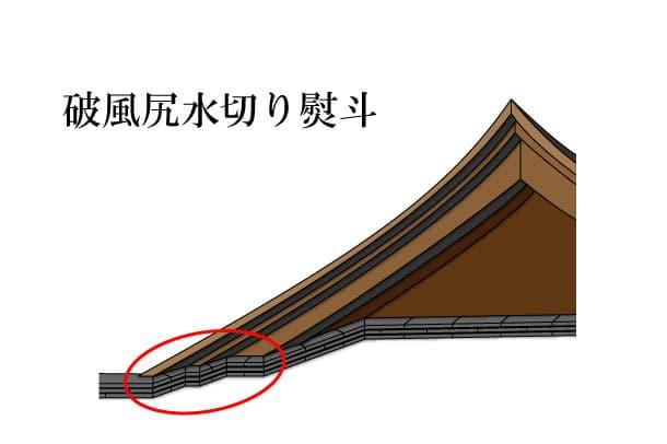「破風尻水切り熨斗 はふしりみずきりのし」難しい屋根の専門用語をやさしく解説。今日の屋根用語!第368日目