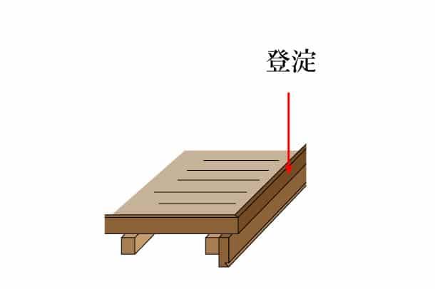 「登淀 のぼりよど」難しい屋根の専門用語をやさしく解説。今日の屋根用語!第363日目