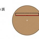 「木裏 きうら」難しい屋根の専門用語をやさしく解説。今日の屋根用語!第381日目
