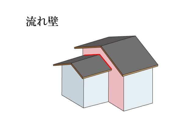 「流れ壁 ながれかべ」難しい屋根の専門用語をやさしく解説。今日の屋根用語!第379日目