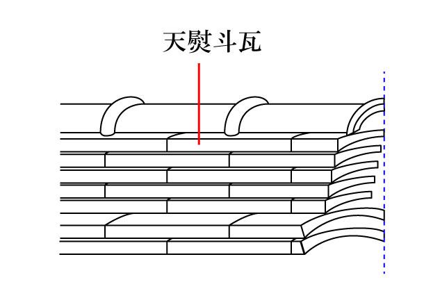 「天熨斗瓦 あまのしがわら」難しい屋根の専門用語をやさしく解説。今日の屋根用語!第431日目