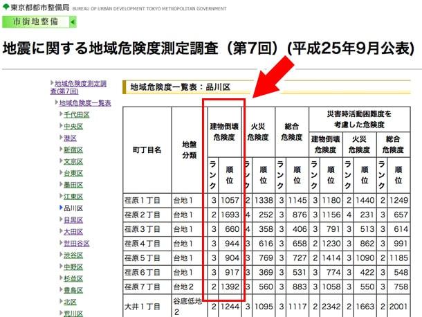 東京都の地域別 地震時の家の倒壊リスク