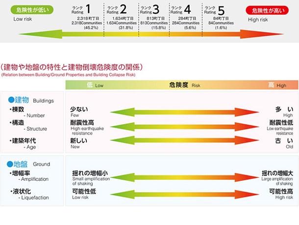 地震危険度 基準