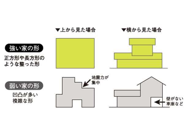 作りがシンプルなほど地震に強い家になる