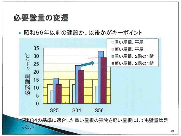 1981年(昭和56年)建築基準法の大改正 必要壁量 見直し・増加