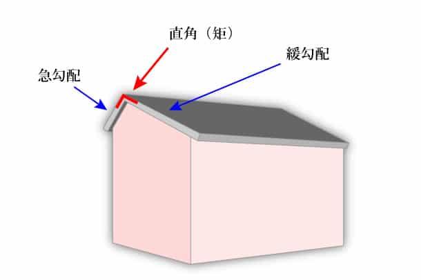 矩折屋根_2