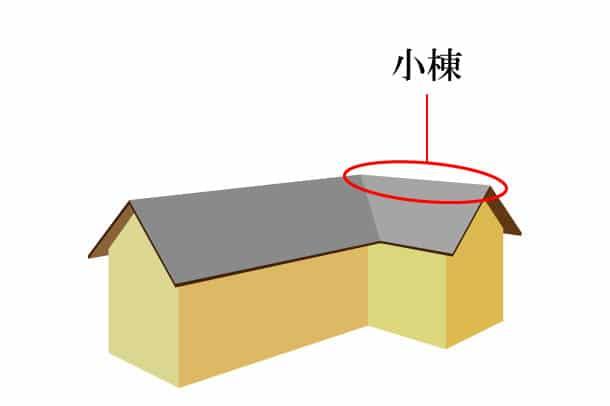 「小棟 こむね」難しい屋根の専門用語をやさしく解説。今日の屋根用語!第443日目