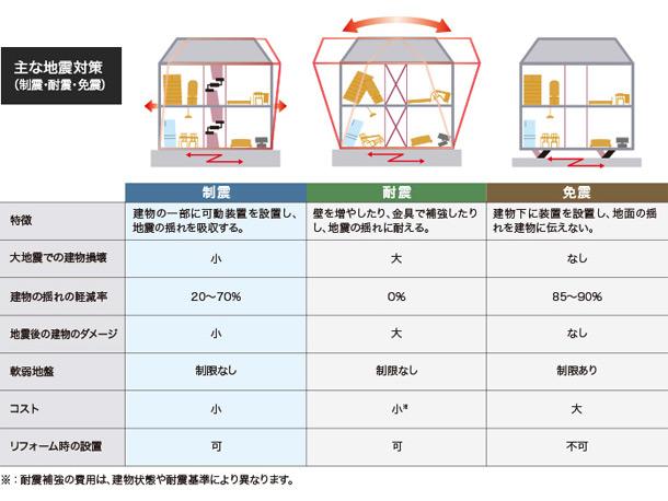 耐震、制震、免震の違い