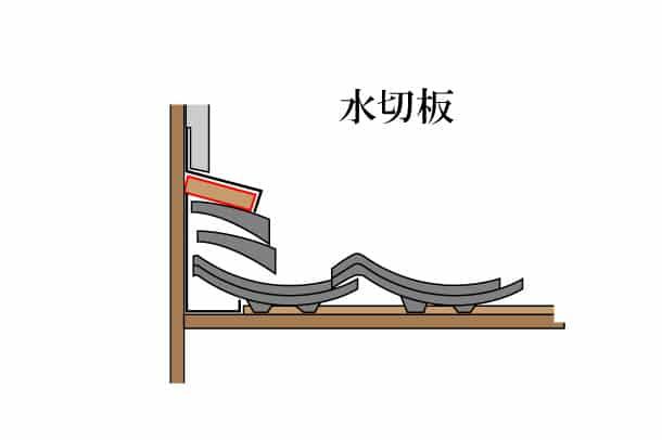 「水切り板 みずきりいた」難しい屋根の専門用語をやさしく解説。今日の屋根用語!第474日目