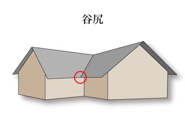 「谷尻 たにじり」難しい屋根の専門用語をやさしく解説。今日の屋根用語!第471日目