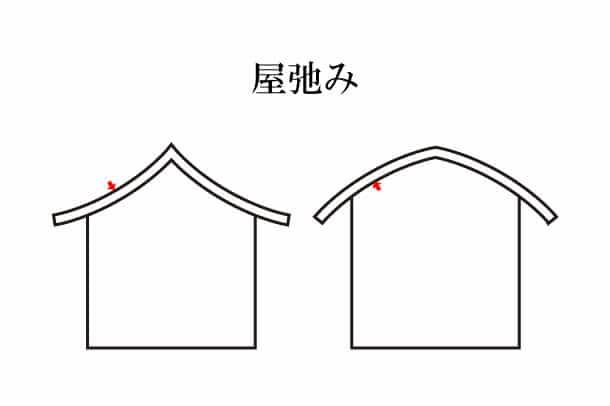 「屋弛み やだるみ」難しい屋根の専門用語をやさしく解説。今日の屋根用語!第468日目