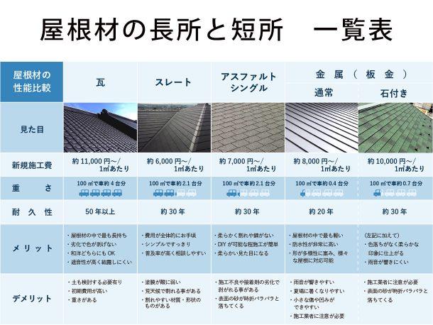 屋根材のオススメは? 種類別の相場、長所、短所。屋根屋の考察まとめ
