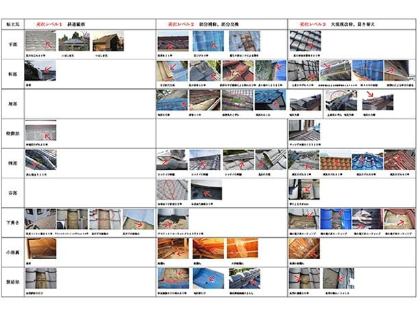国土交通省管轄国土技術政策総合研究所 屋根材の劣化事例