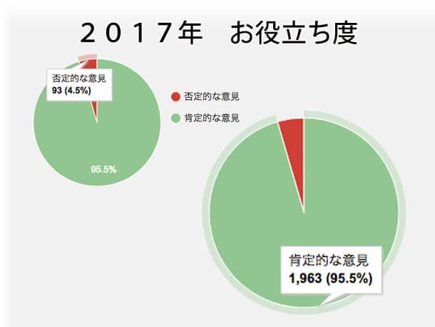 2017年 石川商店のお客様お役立ち度95.5%