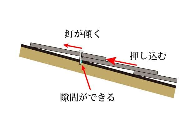葺き足調整の図