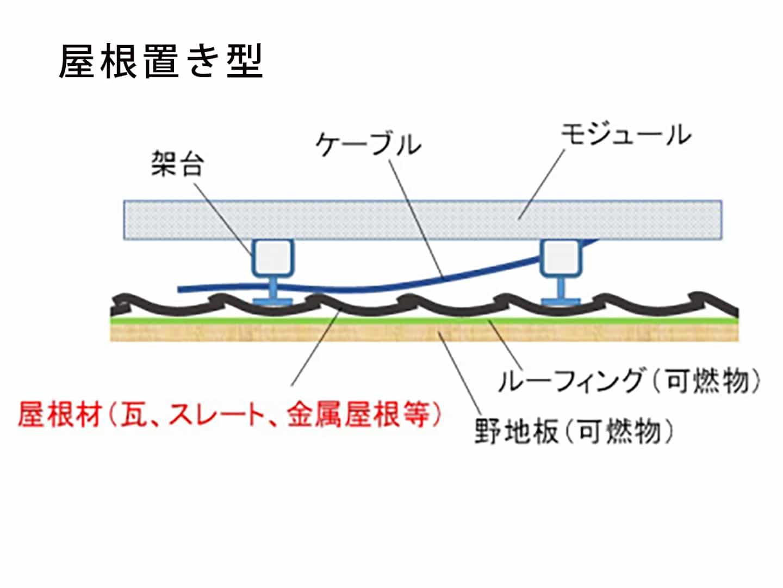屋根置き型
