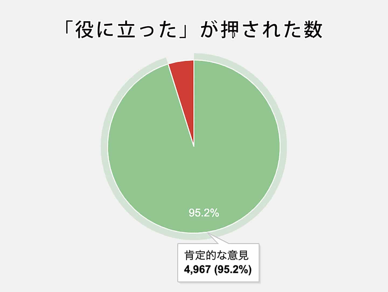 石川商店の役に立った度95.2%