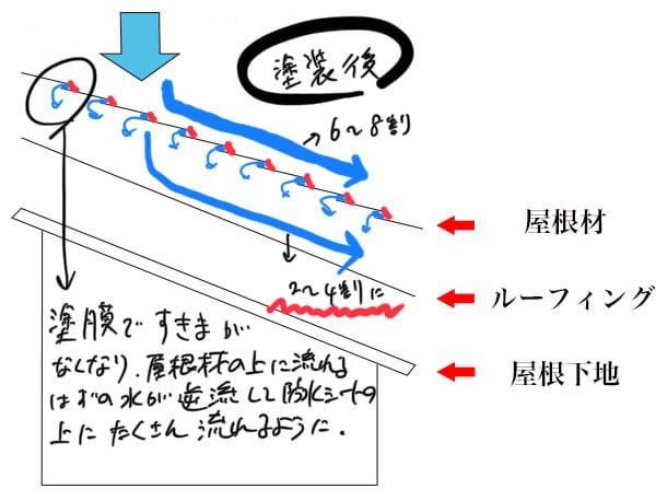 屋根 防水層 図解3