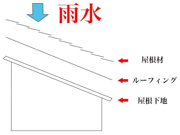 屋根 防水層 図解1