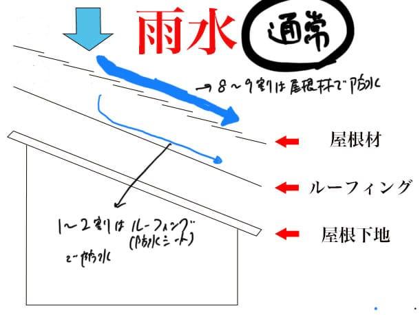 屋根 防水層 図解2