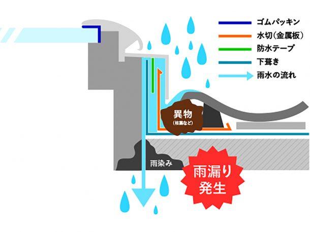 排水部からの逆流 図解