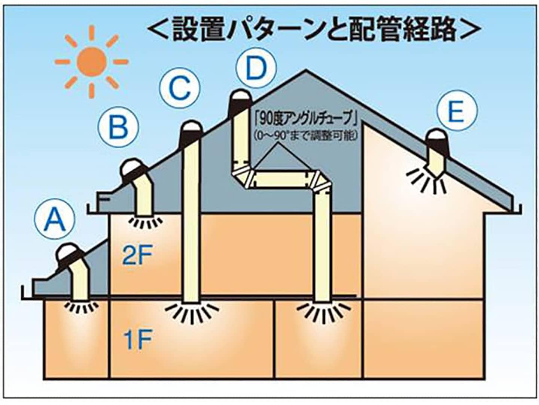 天窓は後付けできる? 最短3日、60万円の作業工程を屋根屋が解説4