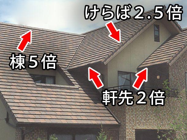 屋根が風をうける力