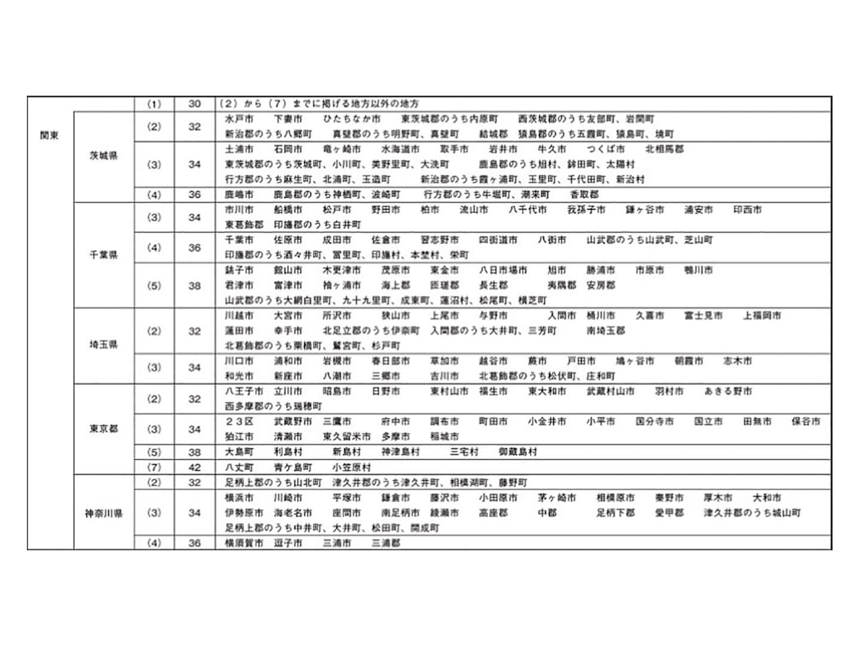 都道府県別、地域の基準風速 (関東)