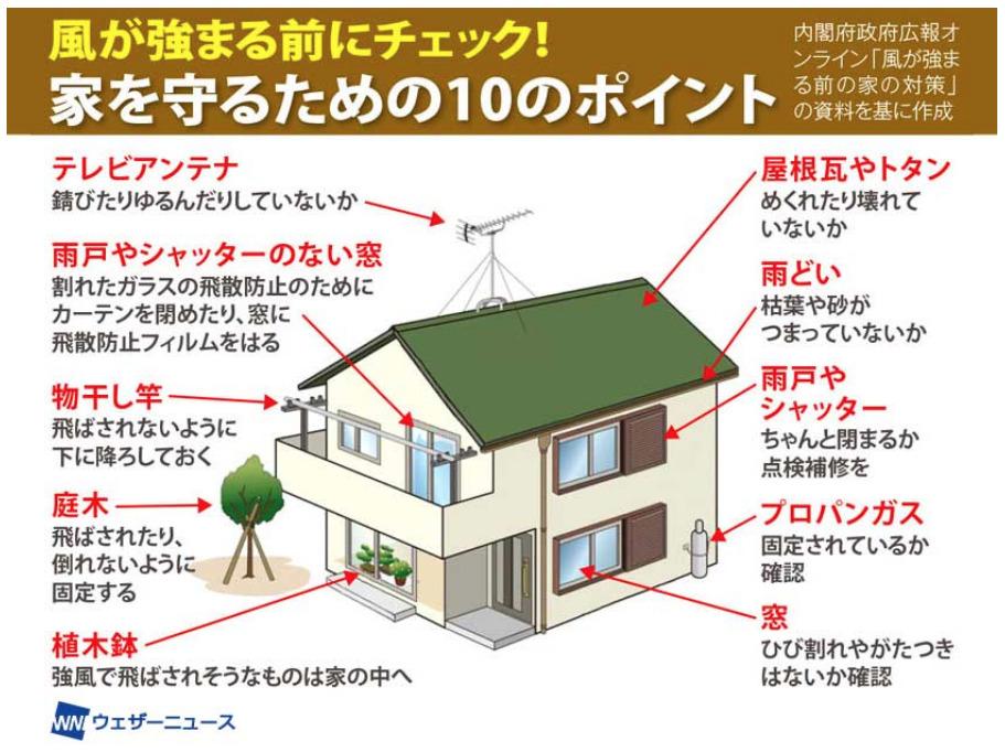 台風8号接近前に確認 家を守るための10のポイント - ウェザーニュース